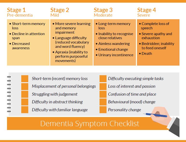 Dementia Checklist