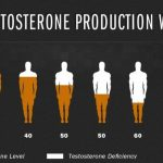 low testosterone